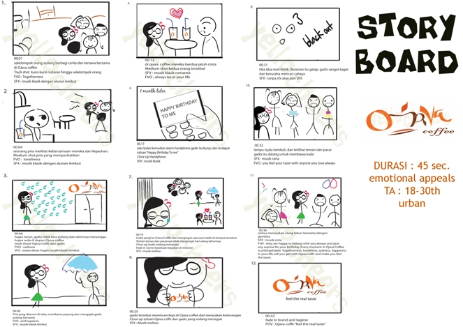 Inilah Cara Membuat Storyboard Contoh Storyboard Untuk Film