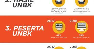 infographic-UNBK2018