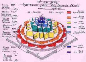 diagram-sri-cakra